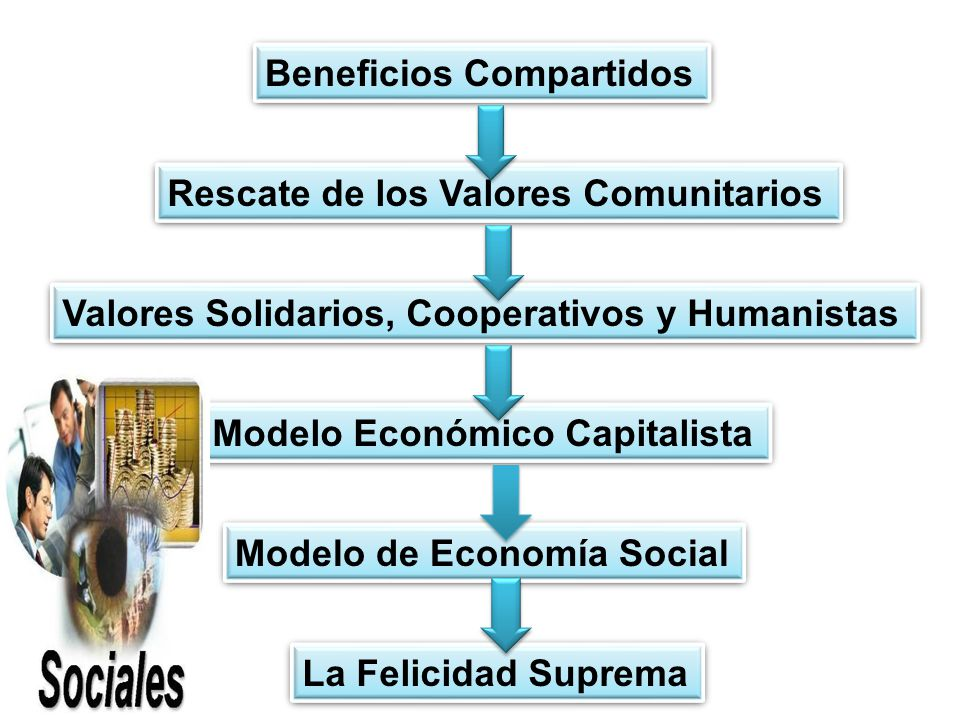 Beneficios Compartidos