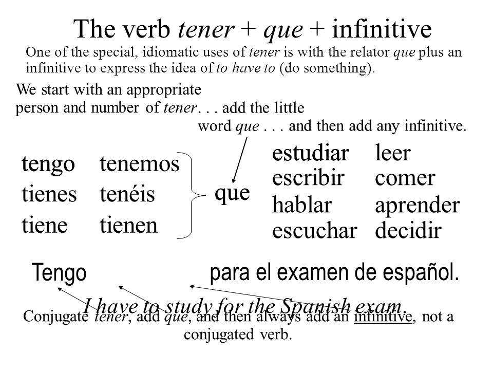 The verb tener + que + infinitive