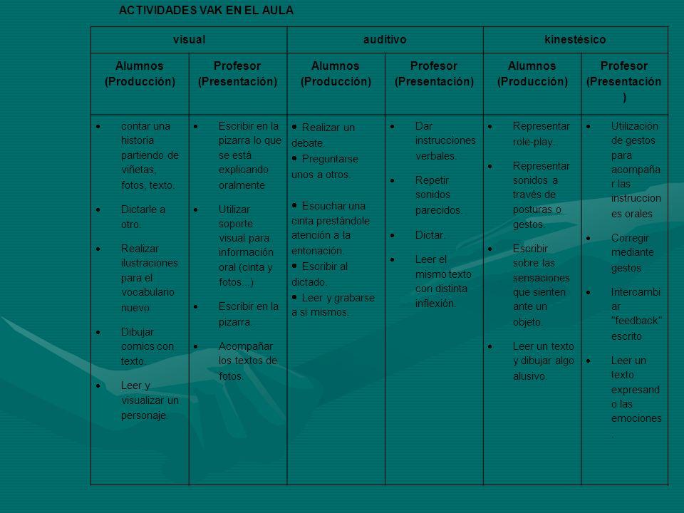 ACTIVIDADES VAK EN EL AULA visual auditivo kinestésico Alumnos