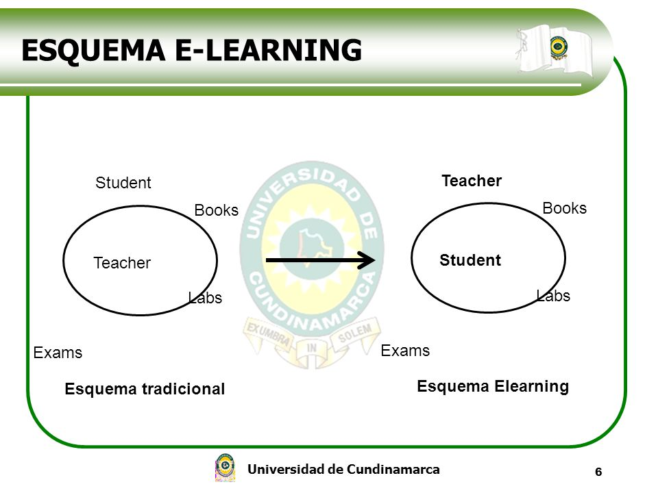 ESQUEMA E-LEARNING Teacher Student Books Books Student Teacher Labs