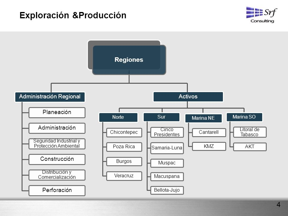 Exploración &Producción