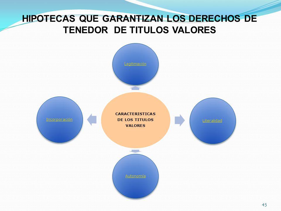 HIPOTECAS QUE GARANTIZAN LOS DERECHOS DE TENEDOR DE TITULOS VALORES