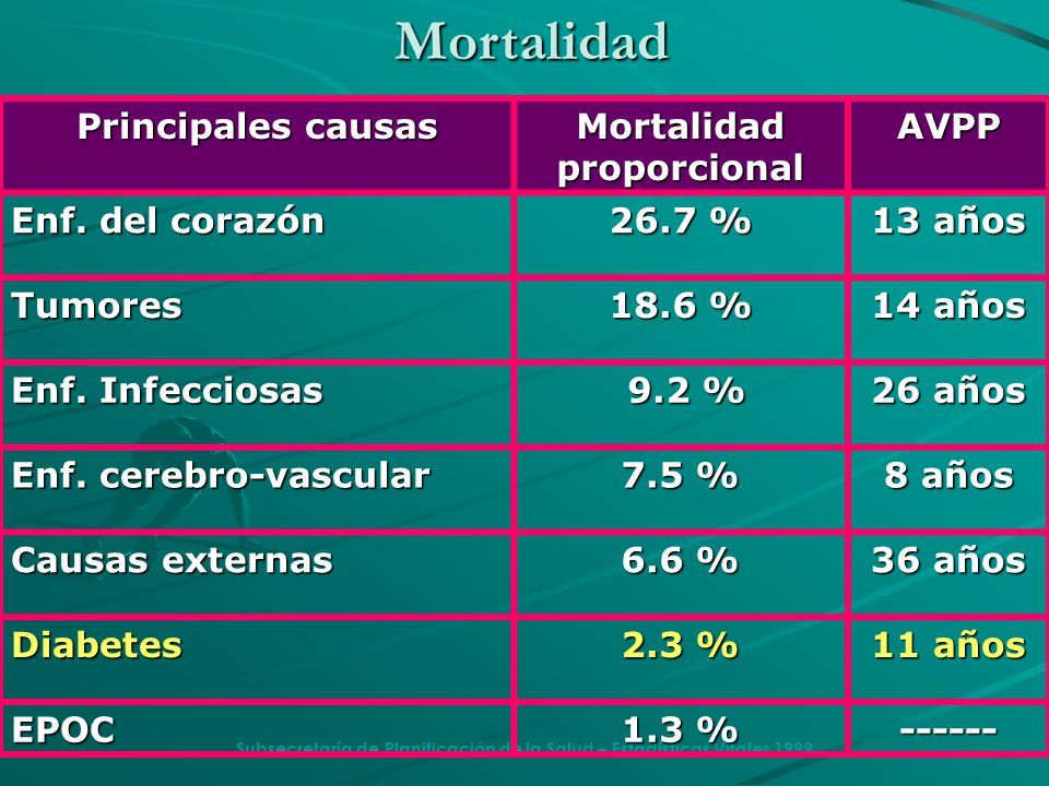 Mortalidad Principales causas Mortalidad proporcional AVPP