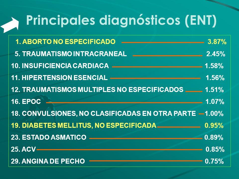 Principales diagnósticos (ENT)