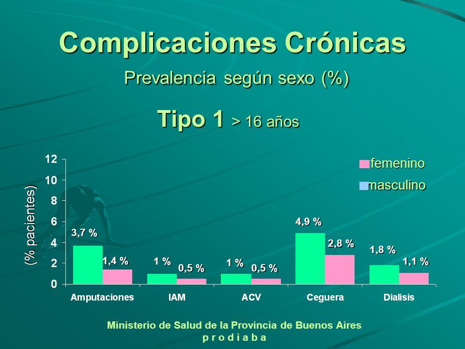 Ministerio de Salud de la Provincia de Buenos Aires p r o d i a b a