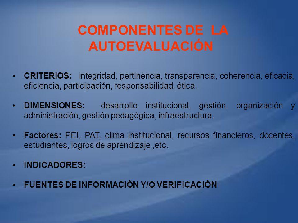 COMPONENTES DE LA AUTOEVALUACIÓN