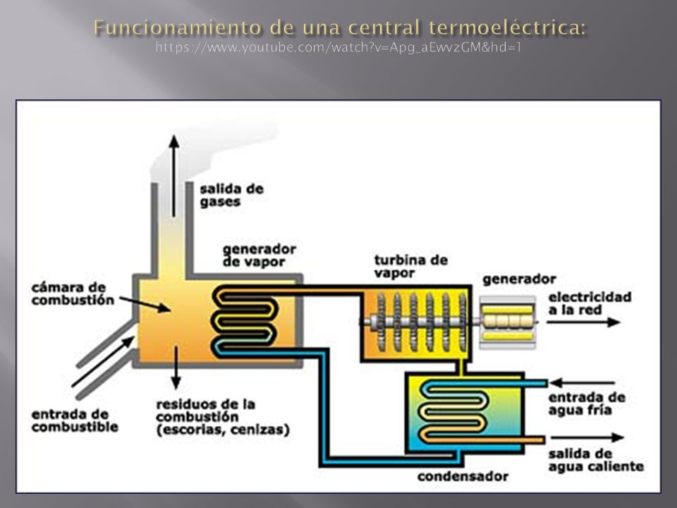 Funcionamiento de una central termoeléctrica: https://www. youtube
