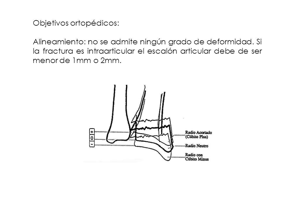 Objetivos ortopédicos: