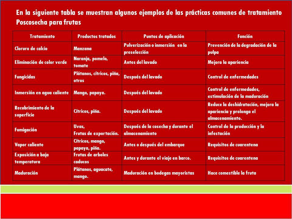 En la siguiente tabla se muestran algunos ejemplos de las prácticas comunes de tratamiento Poscosecha para frutas