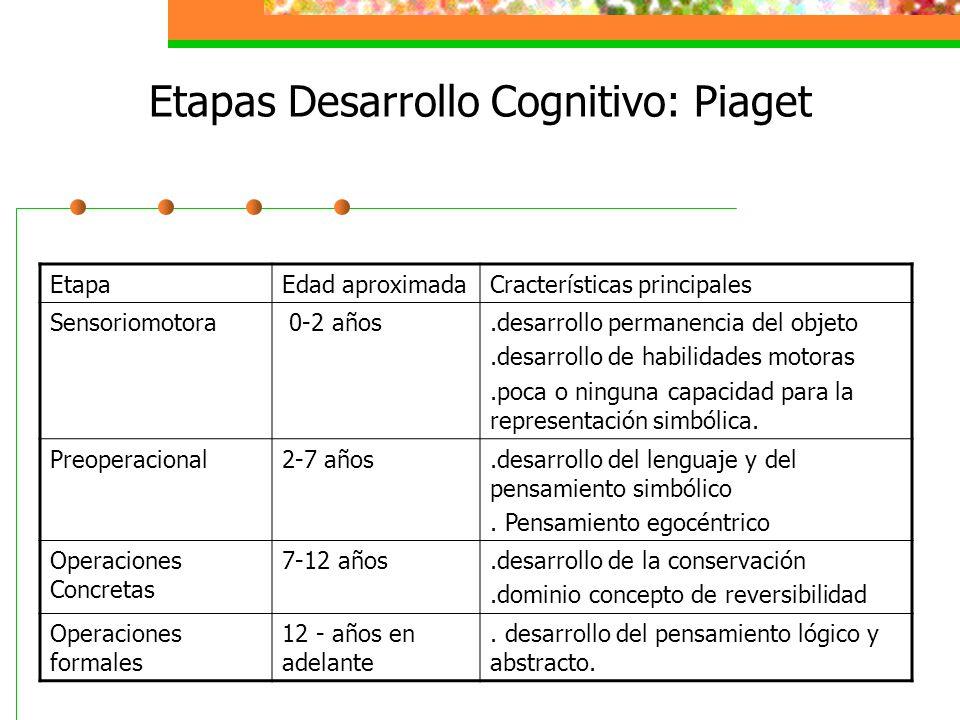 Etapas Desarrollo Cognitivo: Piaget