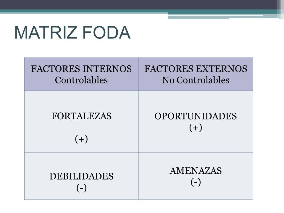 MATRIZ FODA FACTORES INTERNOS Controlables FACTORES EXTERNOS