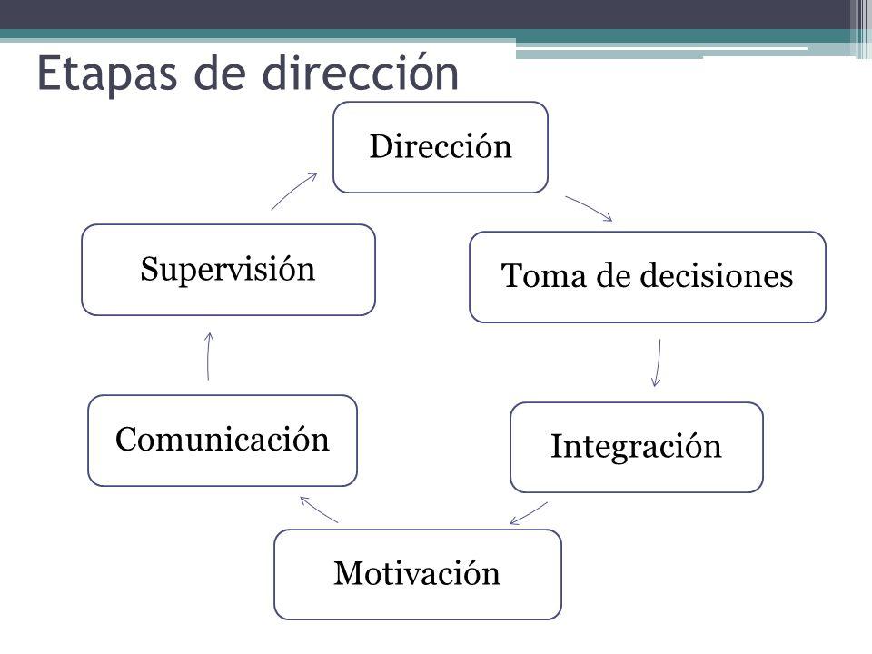 Etapas de dirección Dirección Toma de decisiones Integración