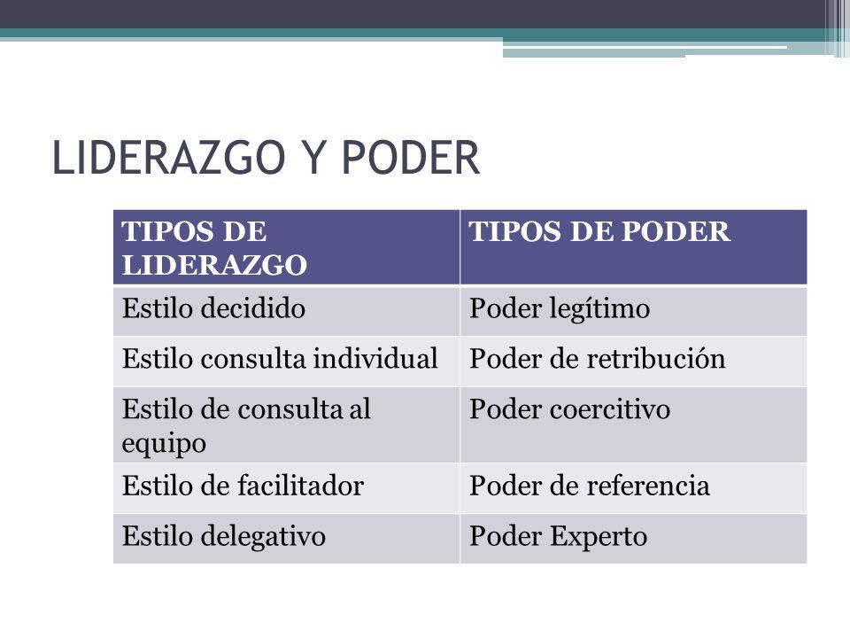 LIDERAZGO Y PODER TIPOS DE LIDERAZGO TIPOS DE PODER Estilo decidido