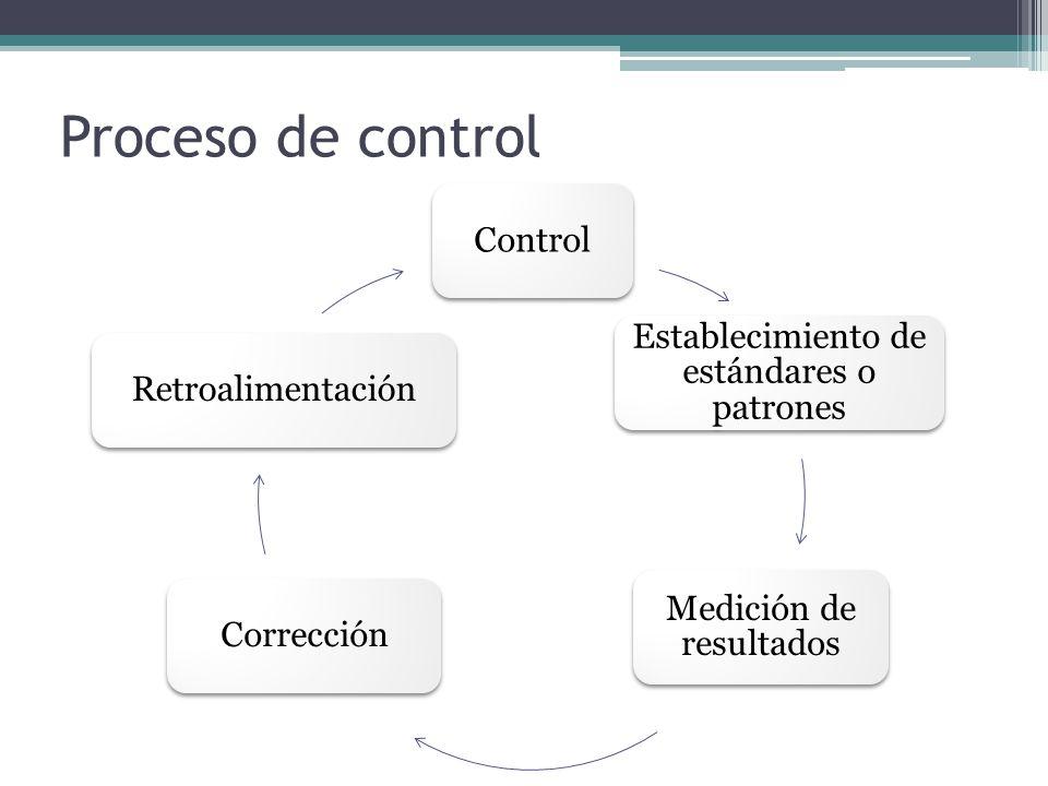 Proceso de control Control Establecimiento de estándares o patrones