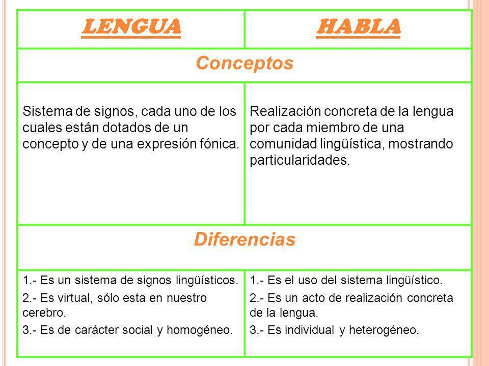 LENGUA HABLA Conceptos Diferencias