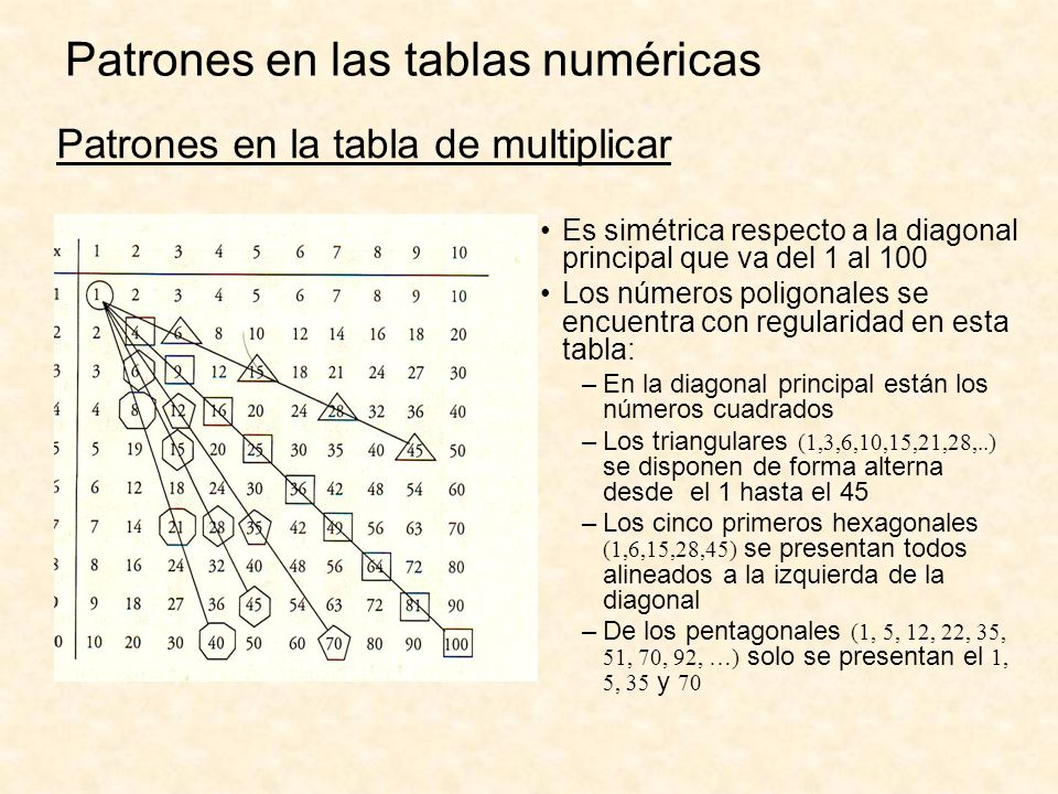 Patrones en la tabla de multiplicar