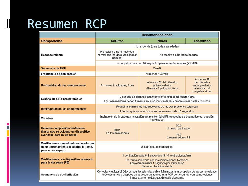 Resumen RCP