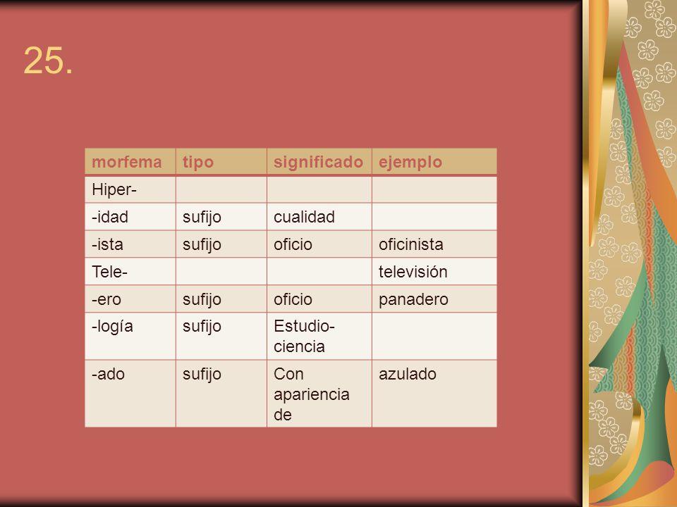 25. morfema tipo significado ejemplo Hiper- -idad sufijo cualidad