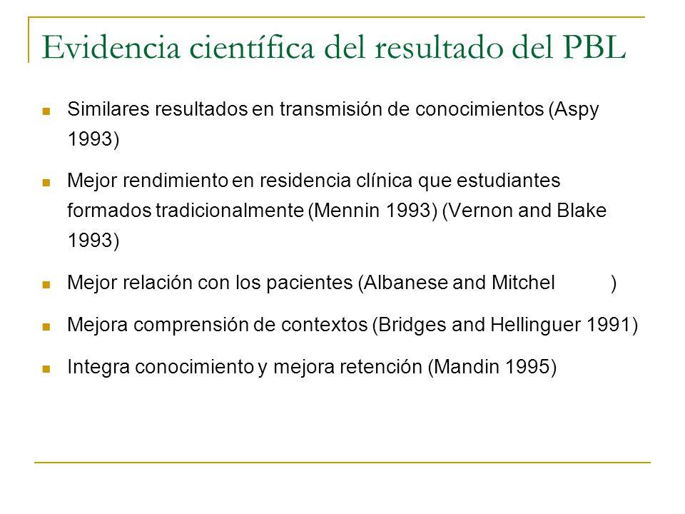 Evidencia científica del resultado del PBL