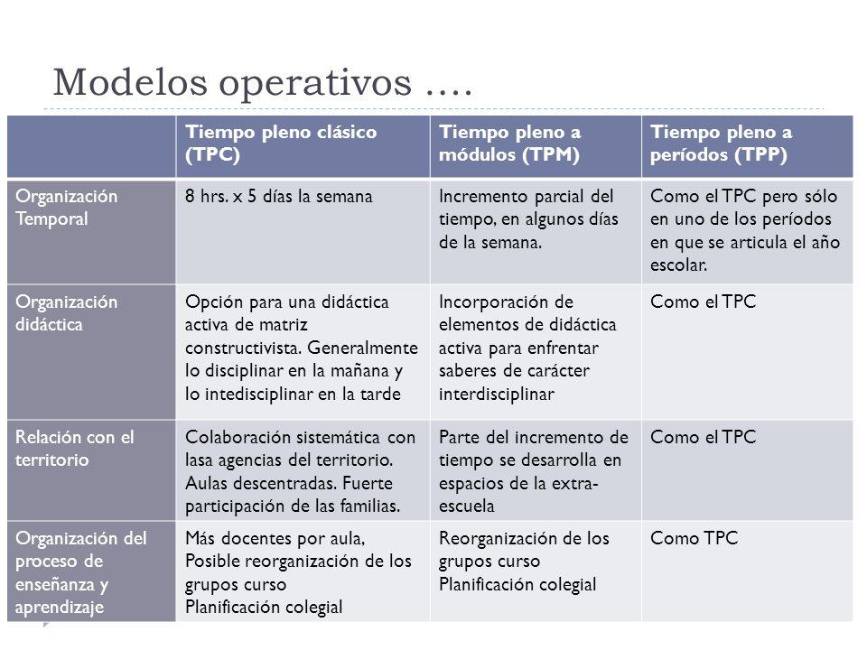 Modelos operativos …. Tiempo pleno clásico (TPC)