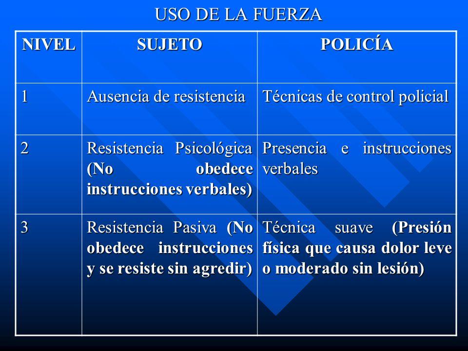 USO DE LA FUERZA NIVEL SUJETO POLICÍA 1 Ausencia de resistencia