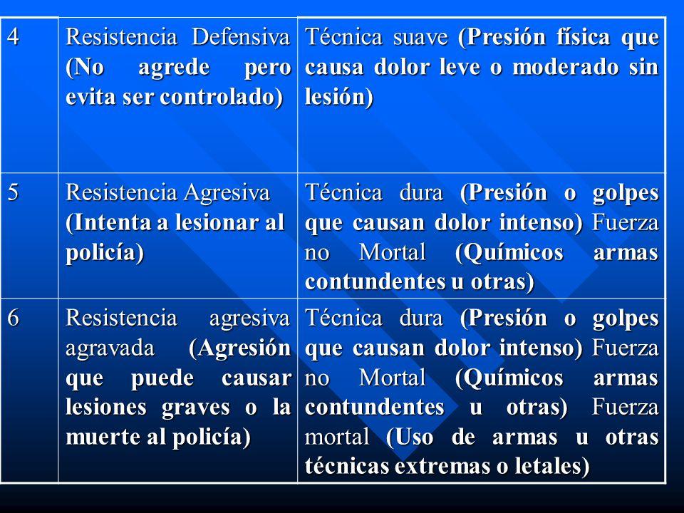 4 Resistencia Defensiva (No agrede pero evita ser controlado) Técnica suave (Presión física que causa dolor leve o moderado sin lesión)