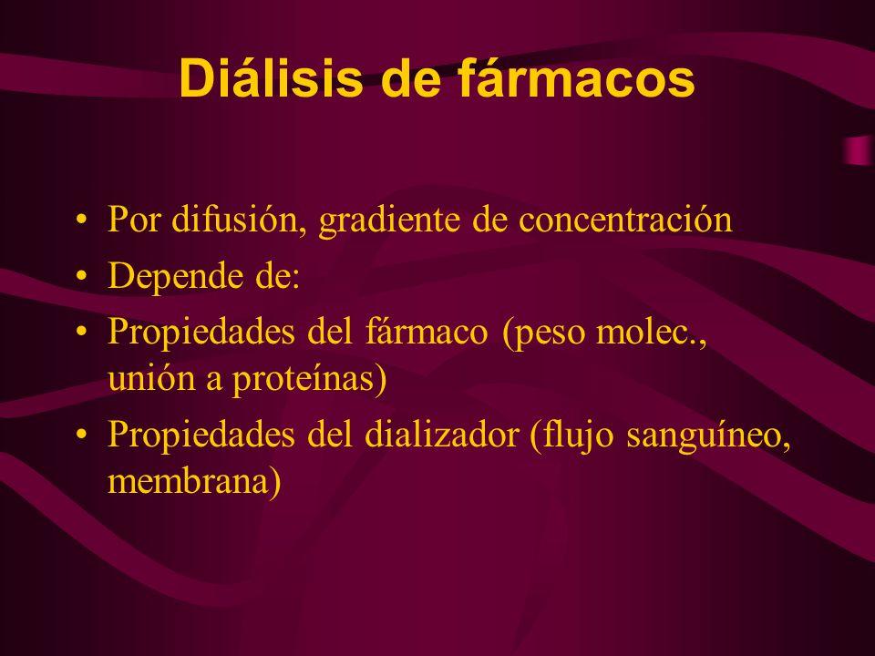 Diálisis de fármacos Por difusión, gradiente de concentración