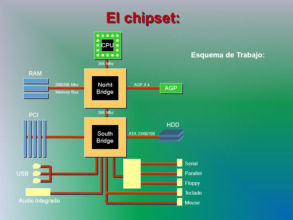 El chipset: Esquema de Trabajo: CPU RAM Norht Bridge AGP PCI HDD South