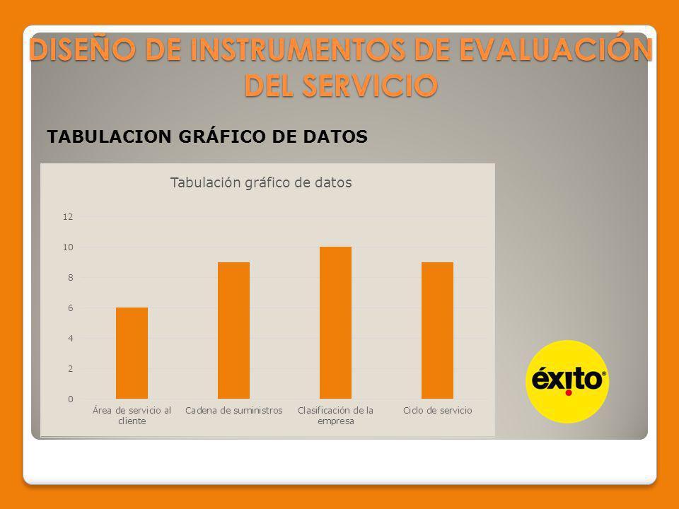DISEÑO DE INSTRUMENTOS DE EVALUACIÓN DEL SERVICIO