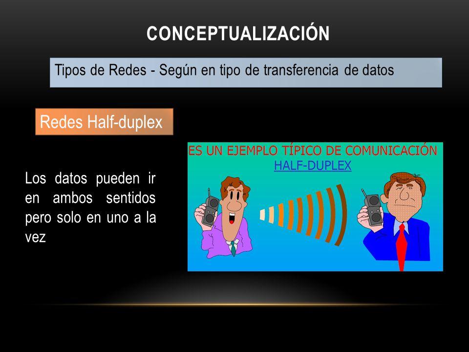 Conceptualización Redes Half-duplex