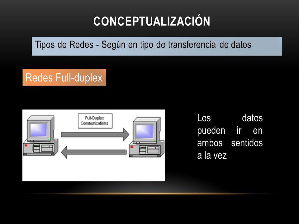 Conceptualización Redes Full-duplex