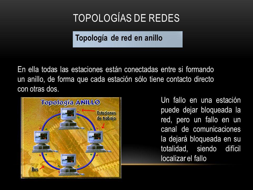Topologías de Redes Topología de red en anillo