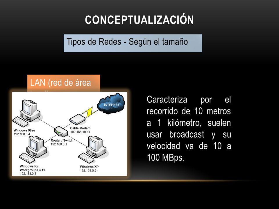 Conceptualización LAN (red de área local)