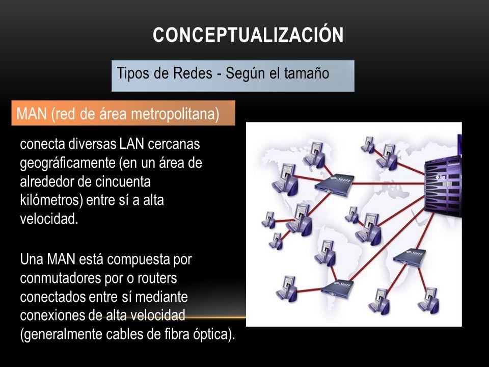Conceptualización MAN (red de área metropolitana)