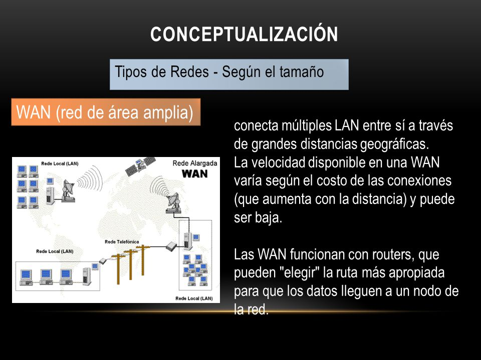 Conceptualización WAN (red de área amplia)