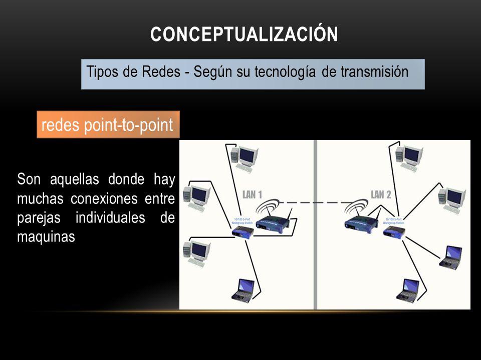 Conceptualización redes point-to-point