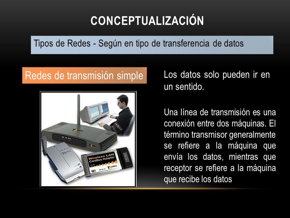 Conceptualización Redes de transmisión simple