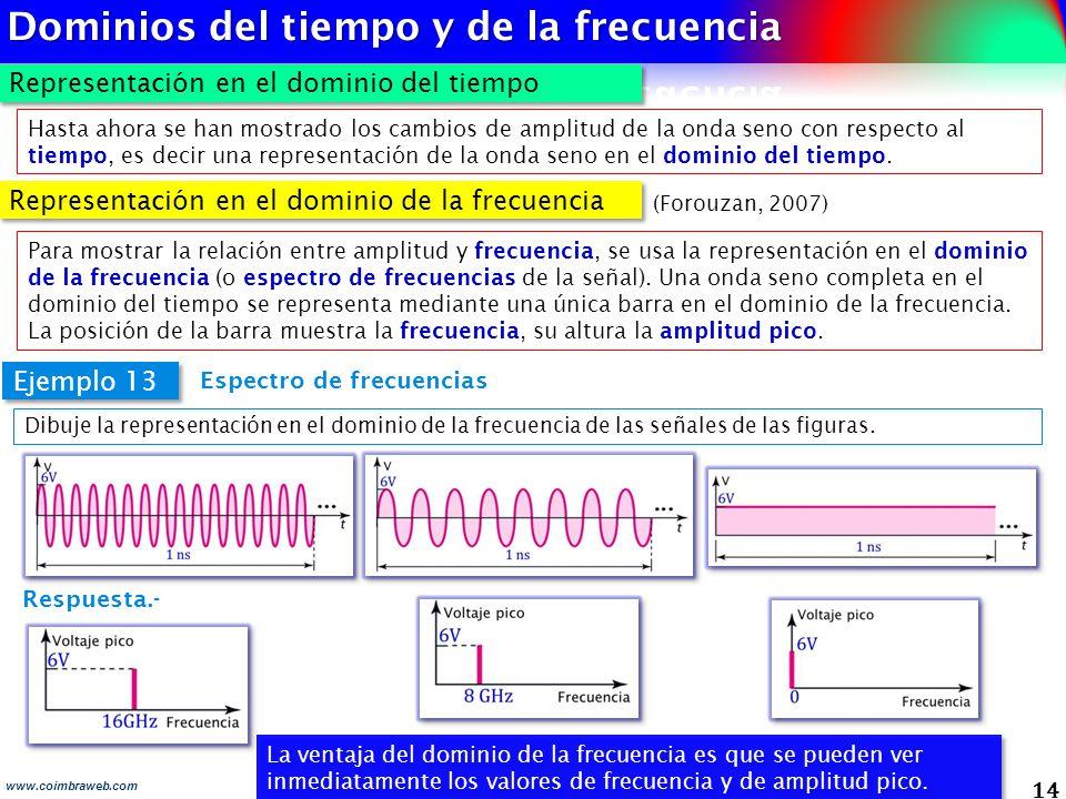 Dominios del tiempo y de la frecuencia