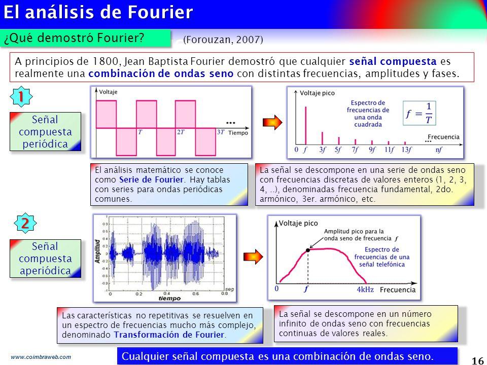 El análisis de Fourier 1 2 ¿Qué demostró Fourier 16