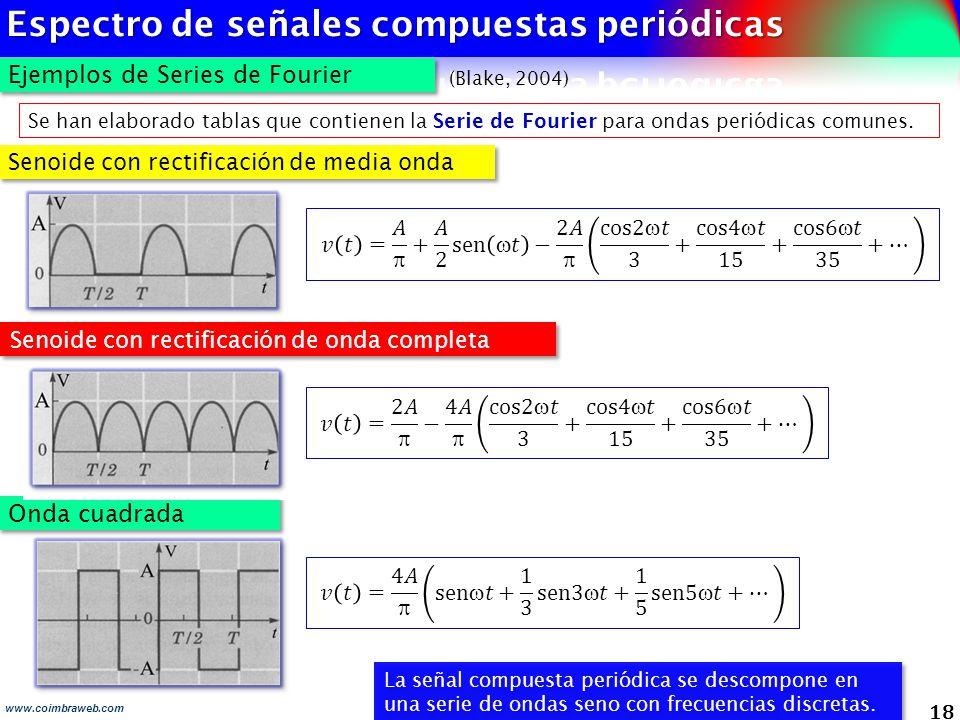 Espectro de señales compuestas periódicas