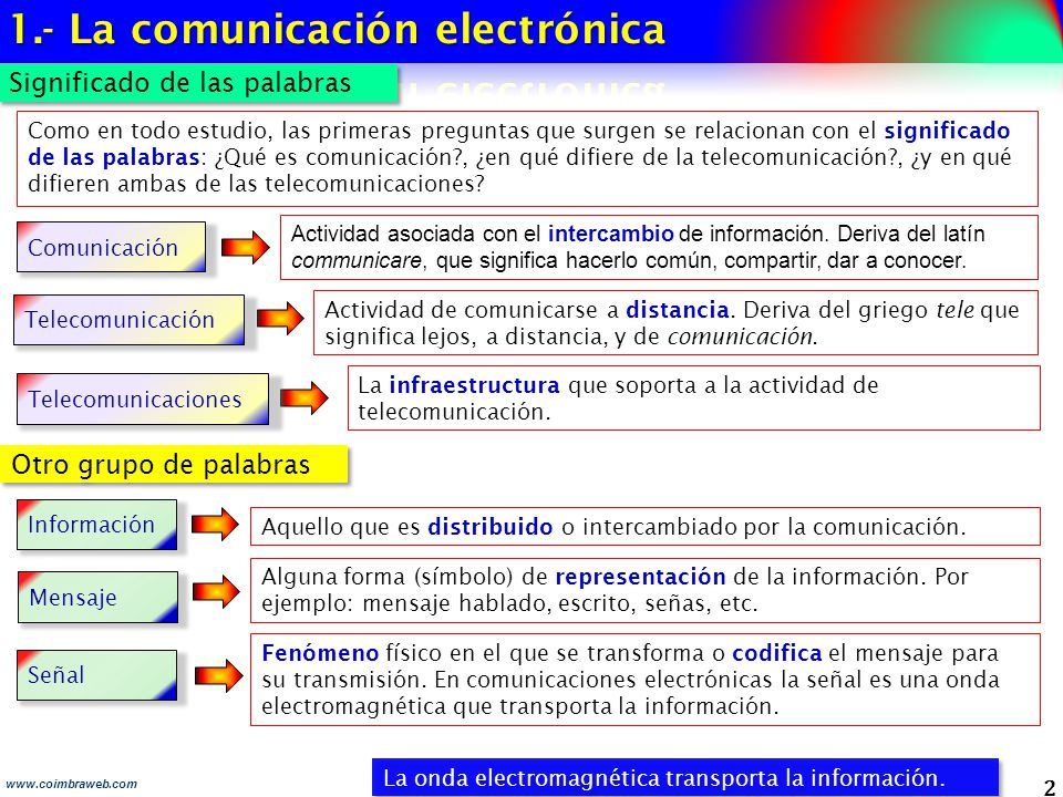 1.- La comunicación electrónica