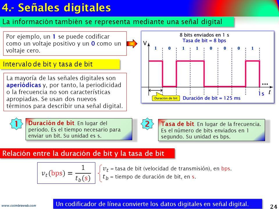 4.- Señales digitales 1 2 𝑣 𝑡 (bps)= 1 𝑡 𝑏 (s)