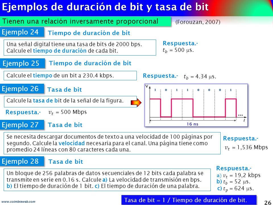 Ejemplos de duración de bit y tasa de bit
