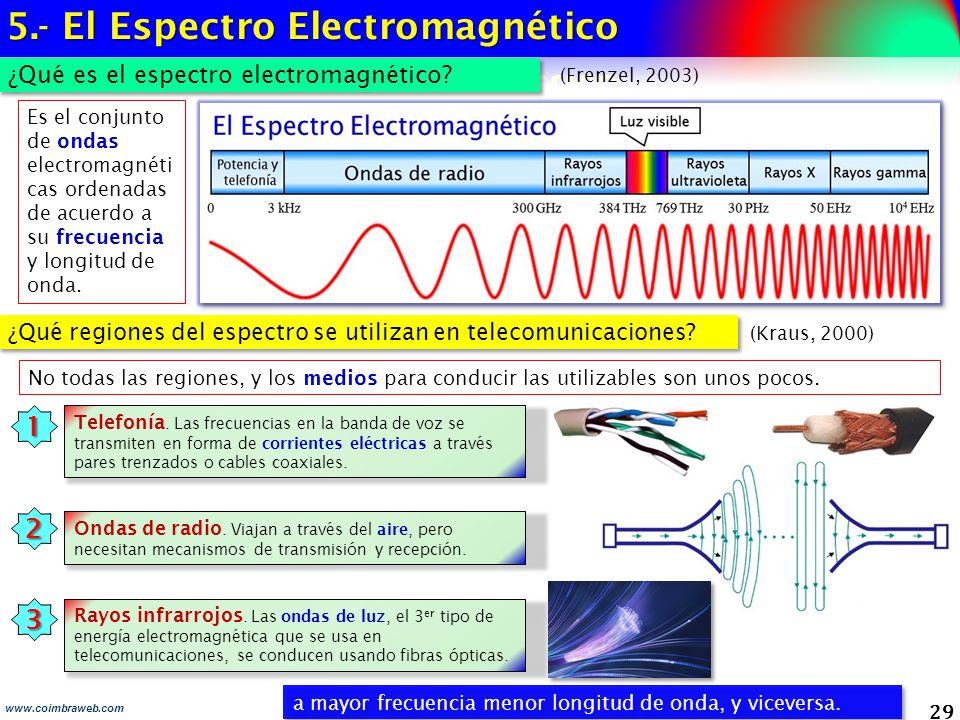 5.- El Espectro Electromagnético