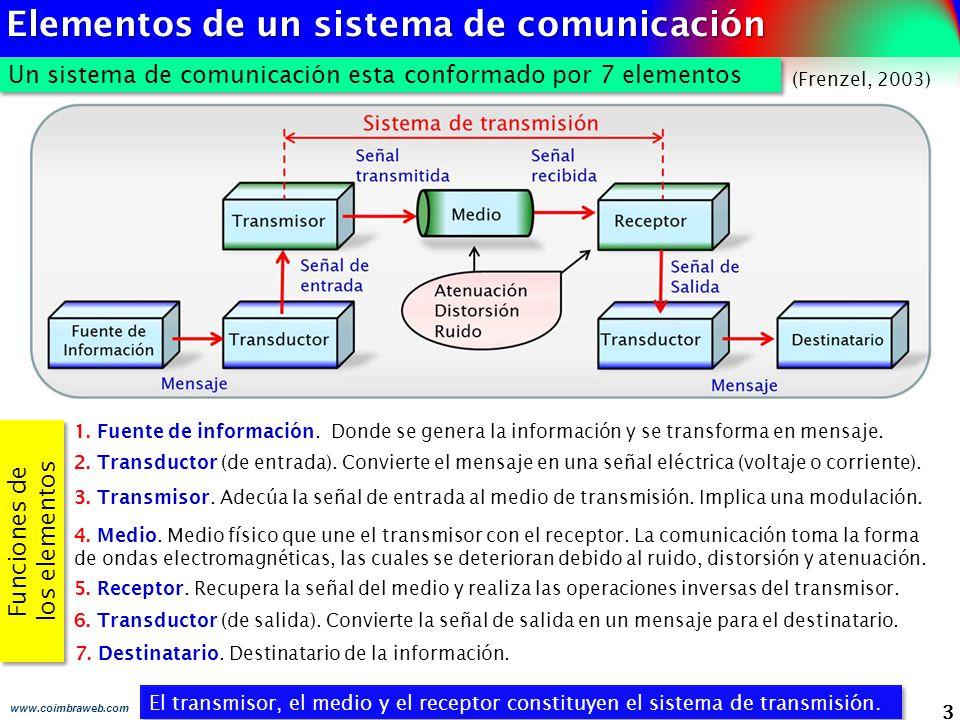 Elementos de un sistema de comunicación