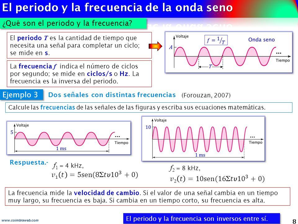 El periodo y la frecuencia de la onda seno