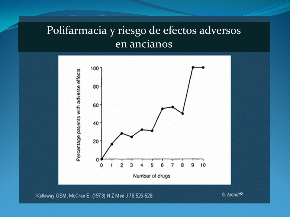 Polifarmacia y riesgo de efectos adversos