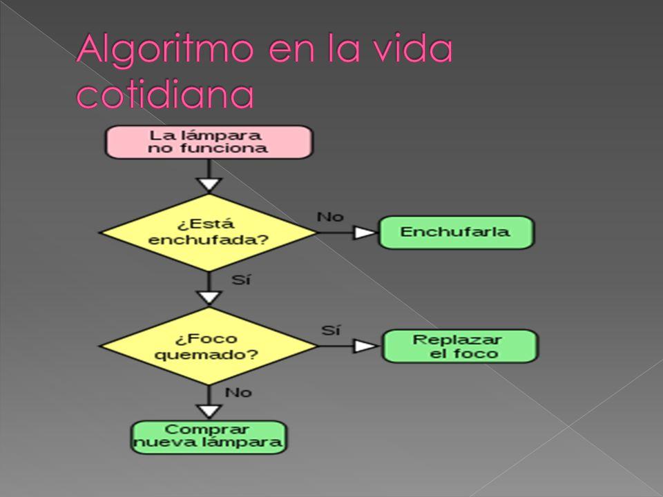 Algoritmo en la vida cotidiana