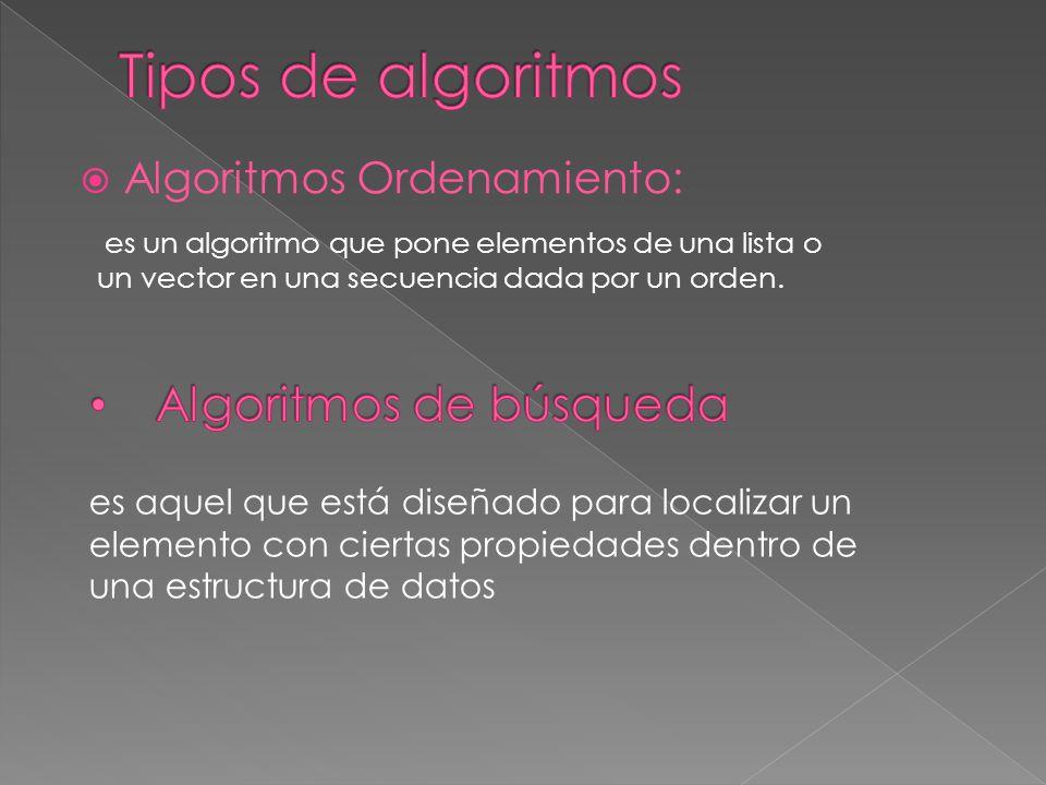 Tipos de algoritmos Algoritmos de búsqueda Algoritmos Ordenamiento:
