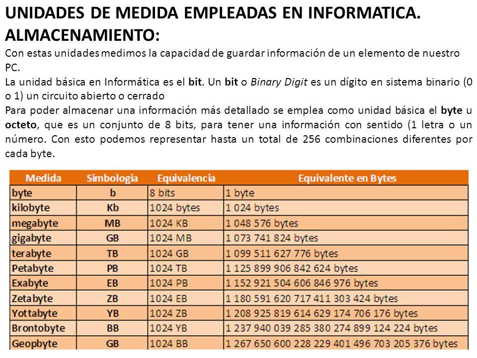 UNIDADES DE MEDIDA EMPLEADAS EN INFORMATICA.